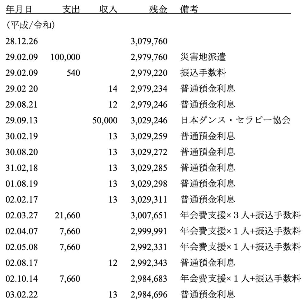 梅田忠之記念基金 会計報告 2021